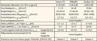 Kokospalme (Cocos nucifera): Eigenschaften